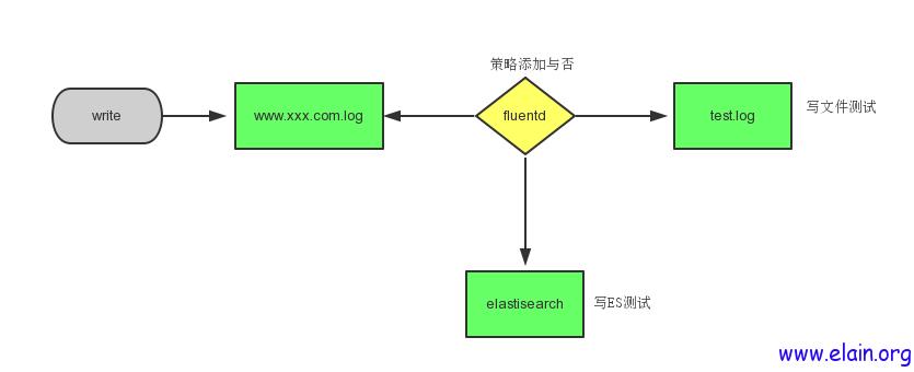 EFK_write_test